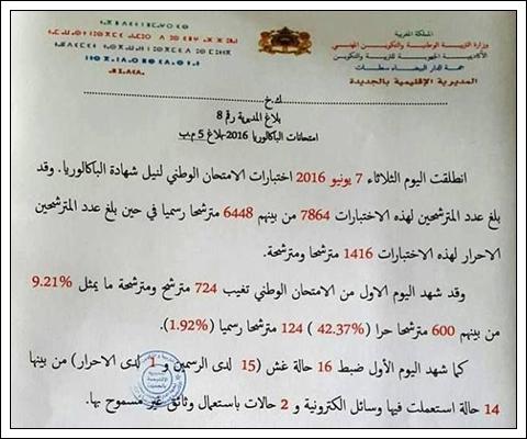 ضبط 16 حالة غش وتغيب 724 مترشح ومترشحة في أول يوم من إمتحانات الباكالوريا بالجديدة