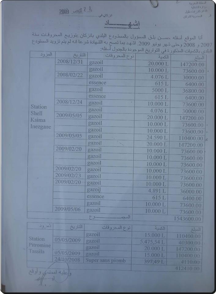 إنزكان:المحكمة تحدد تاريخ النطق بالحكم في قضية اختلاس مبلغ 254 مليون من مالية الجماعة